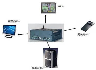 嵌入式工控机在车载电视系统中的应用