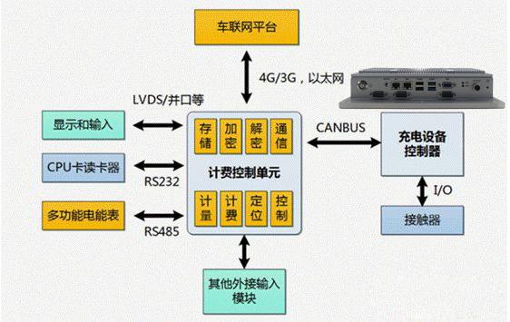 华普信TPC-1001在电动汽车充电桩中的应用